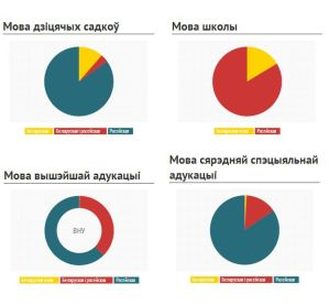 vlnr im Uhrzeigersinn: Kindergarten, Schule, Uni, Berufsausbildung. Blau ist russisch, gelb belarussisch, rot zweisprachig russisch und belarussisch.